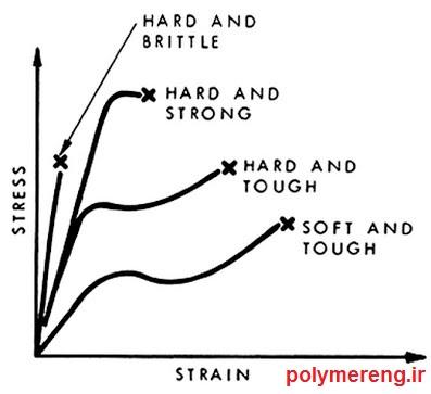خواص مکانیکی کنکور کارشناسی ارشد مهندسی پلیمر
