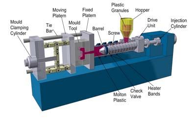 فرآیند قالب گیری تزریقی injection molding|شرح کامل فرایند تزریق پلاستیک